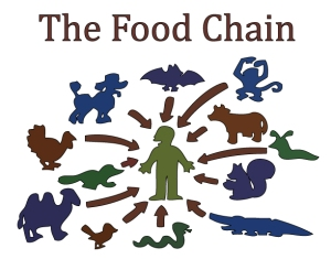 simpsons-food-chain